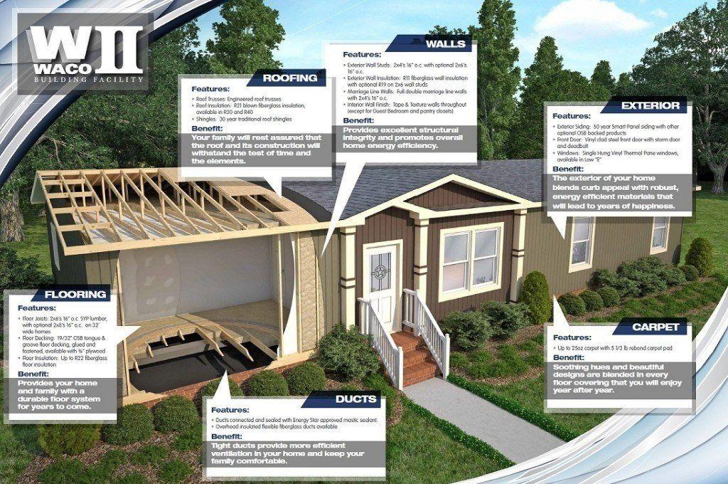 Waco II info